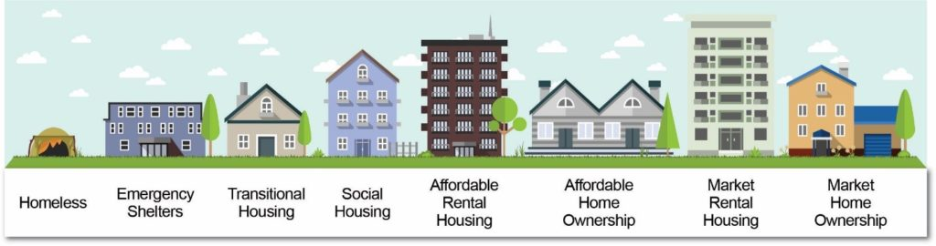 Housing continuum graphic.